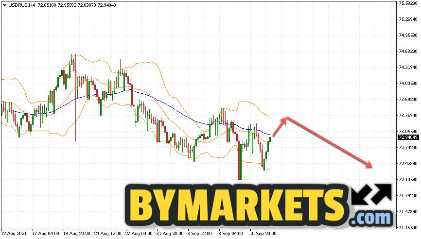 USD/RUB forecast Dollar Ruble on September 15, 2021