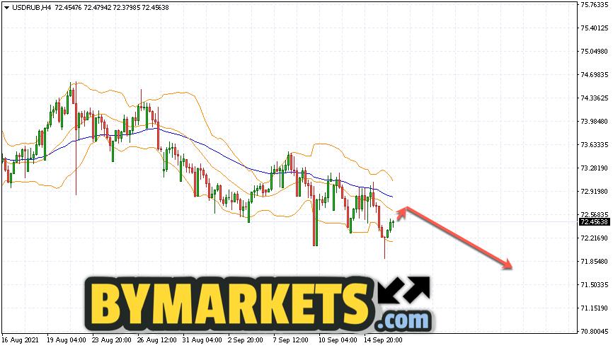 USD/RUB forecast Dollar Ruble on September 17, 2021