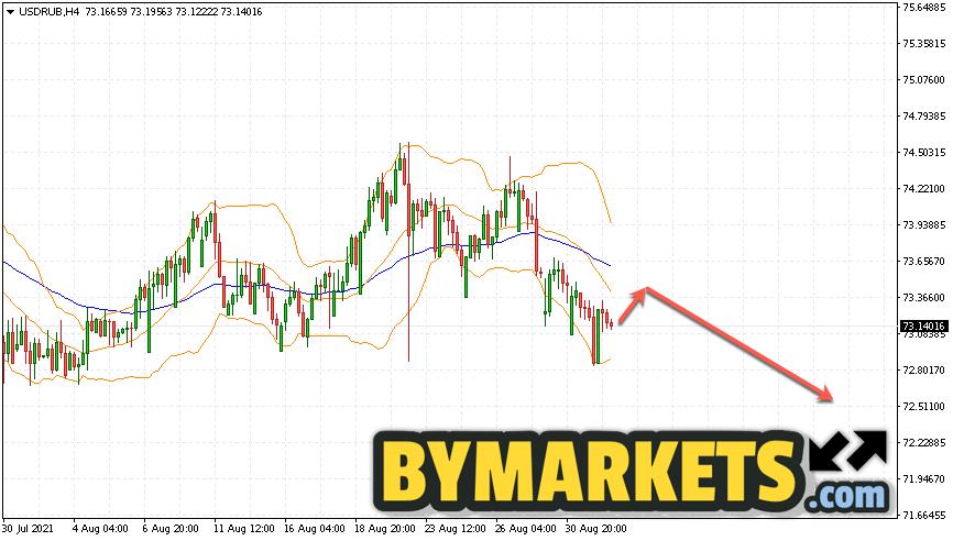 USD/RUB forecast Dollar Ruble on September 2, 2021