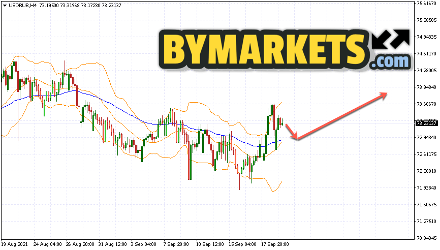 USD/RUB forecast Dollar Ruble on September 22, 2021