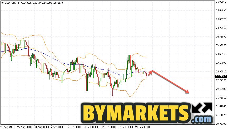 USD/RUB forecast Dollar Ruble on September 24, 2021