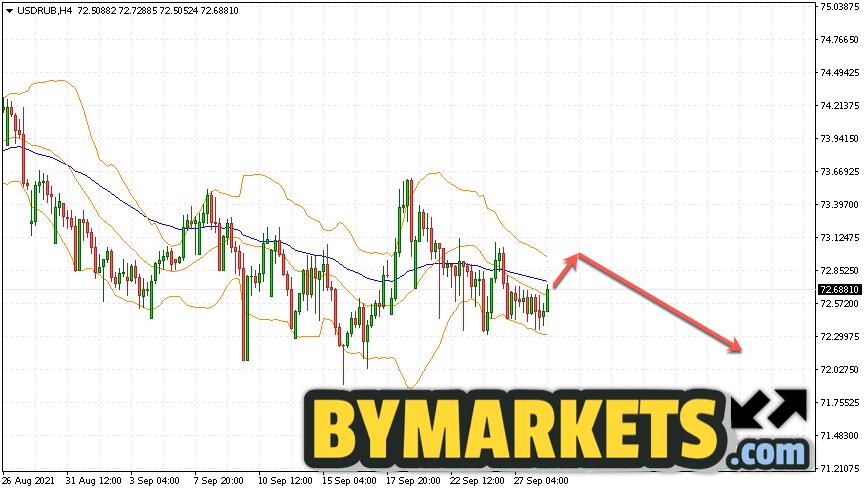 USD/RUB forecast Dollar Ruble on September 29, 2021