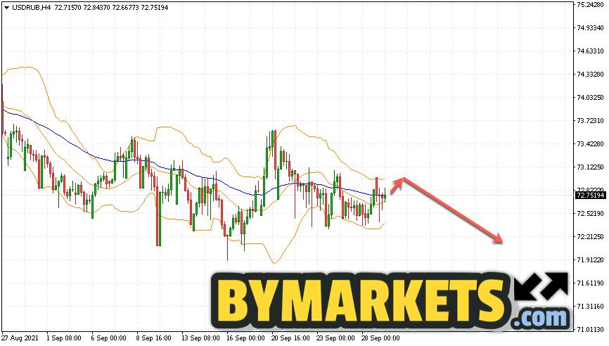 USD/RUB forecast Dollar Ruble on September 30, 2021