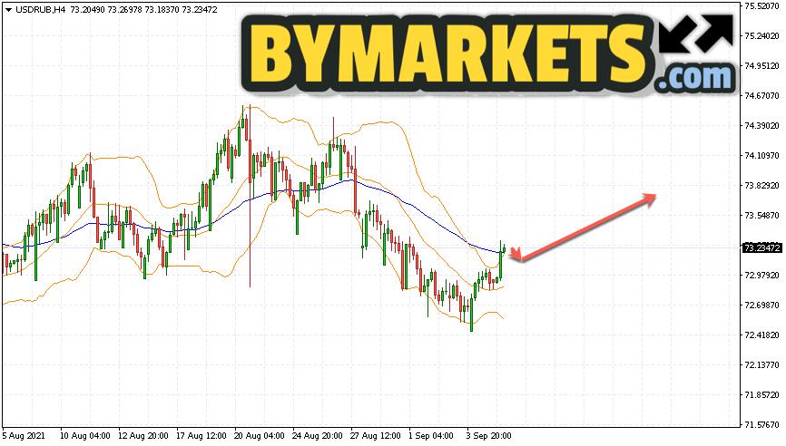 USD/RUB forecast Dollar Ruble on September 8, 2021