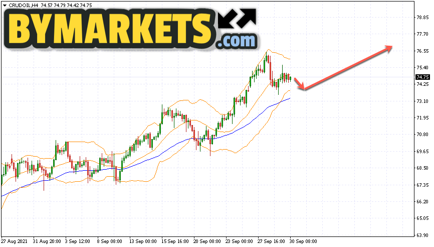 WTI crude oil forecast and analysis on October 1, 2021