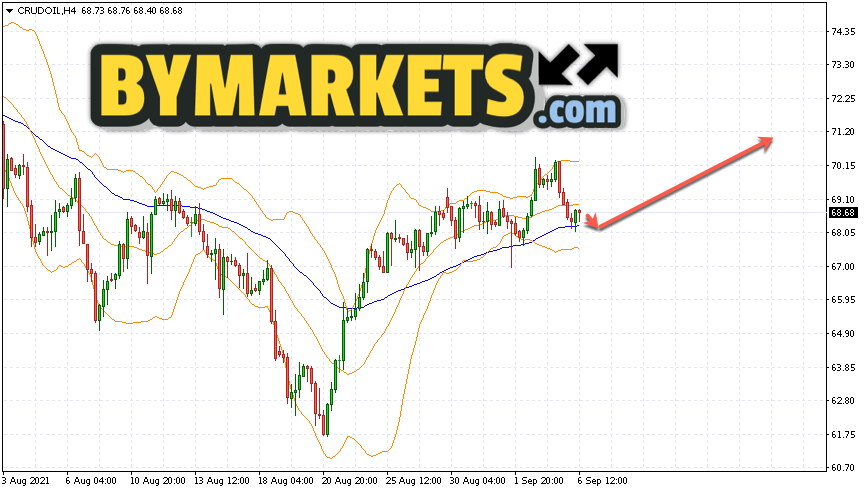 WTI crude oil forecast and analysis on September 7, 2021