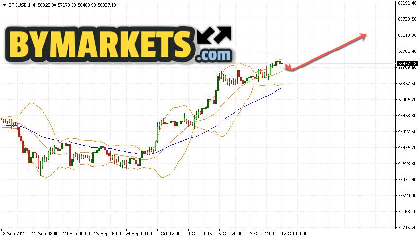 Bitcoin (BTC/USD) forecast and analysis on October 13, 2021