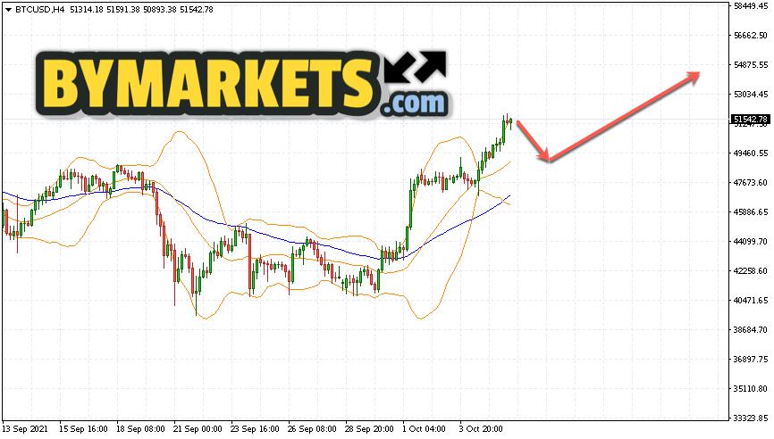 Bitcoin (BTC/USD) forecast and analysis on October 7, 2021