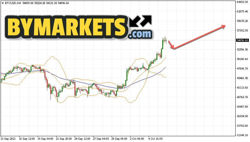 Bitcoin (BTC/USD) forecast and analysis on October 8, 2021