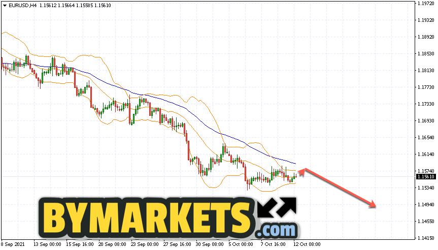 EUR/USD forecast Euro Dollar on October 13, 2021