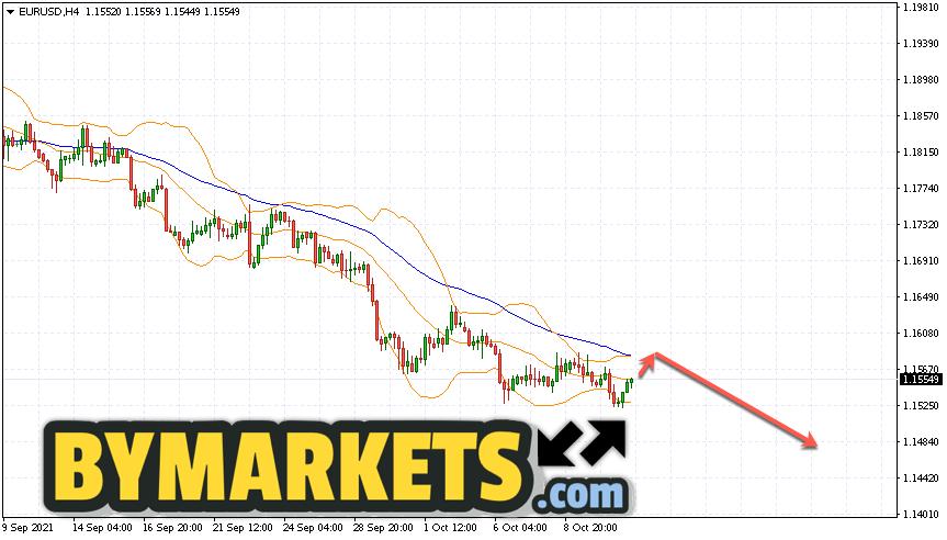 EUR/USD forecast Euro Dollar on October 14, 2021