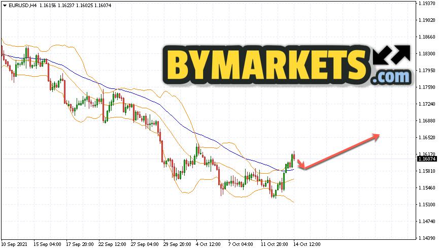 EUR/USD forecast Euro Dollar on October 15, 2021