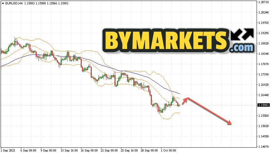 EUR/USD forecast Euro Dollar on October 6, 2021