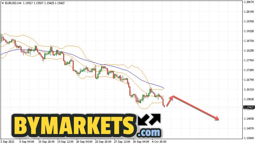 EUR/USD forecast Euro Dollar on October 7, 2021