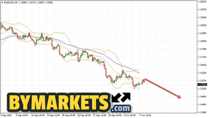EUR/USD forecast Euro Dollar on October 8, 2021