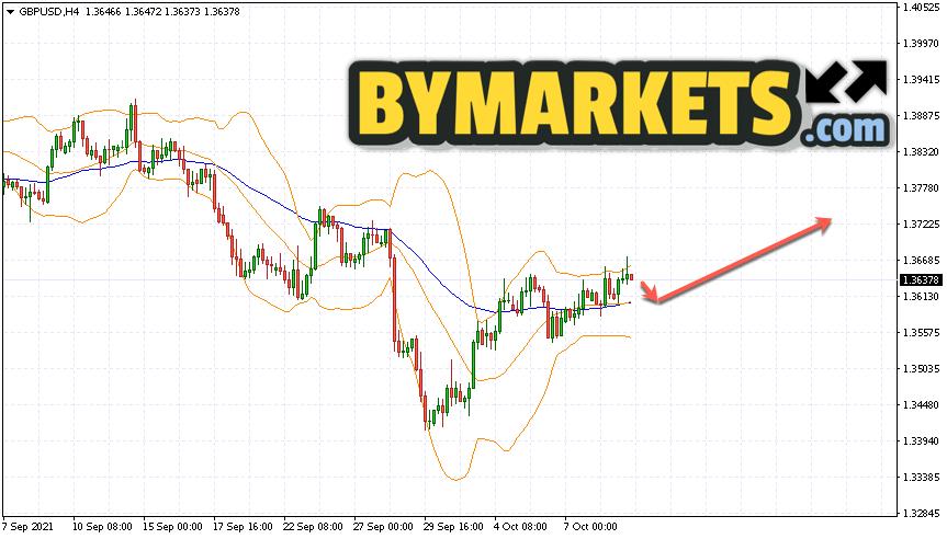GBP/USD forecast Pound Dollar on October 12, 2021