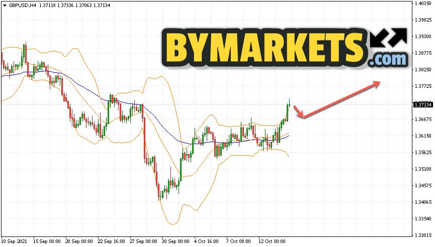 GBP/USD forecast Pound Dollar on October 15, 2021