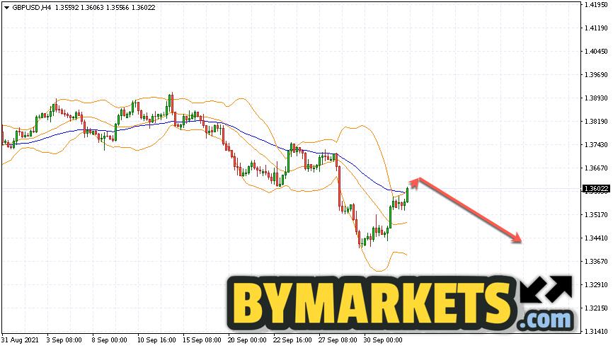 GBP/USD forecast Pound Dollar on October 5, 2021