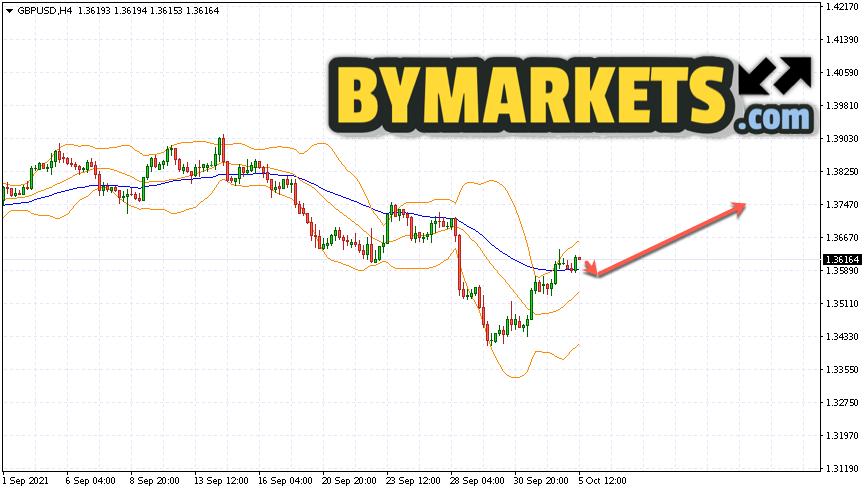 GBP/USD forecast Pound Dollar on October 6, 2021