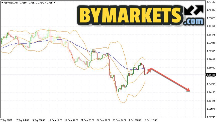 GBP/USD forecast Pound Dollar on October 7, 2021