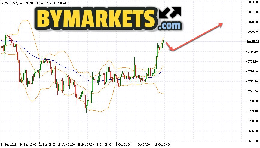 GOLD forecast and XAU/USD analysis on October 15, 2021