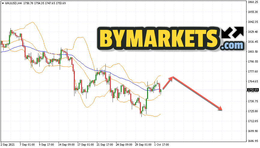 GOLD forecast and XAU/USD analysis on October 5, 2021