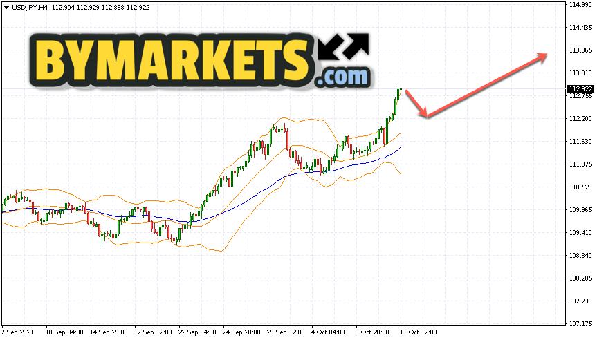 USD/JPY forecast Japanese Yen on October 12, 2021