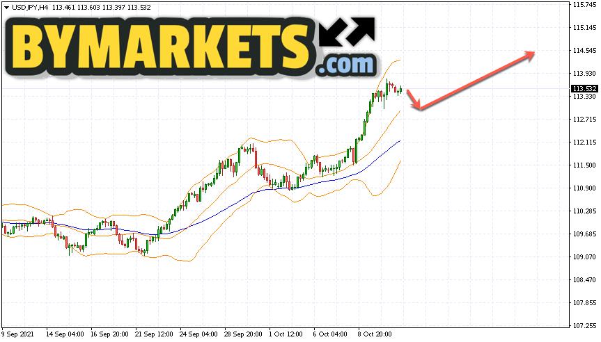 USD/JPY forecast Japanese Yen on October 14, 2021
