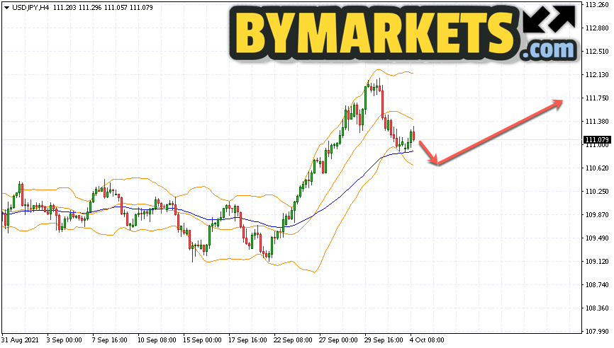 USD/JPY forecast Japanese Yen on October 5, 2021
