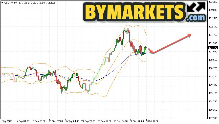 USD/JPY forecast Japanese Yen on October 6, 2021