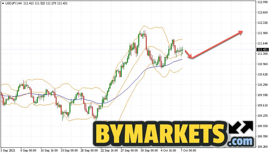 USD/JPY forecast Japanese Yen on October 8, 2021