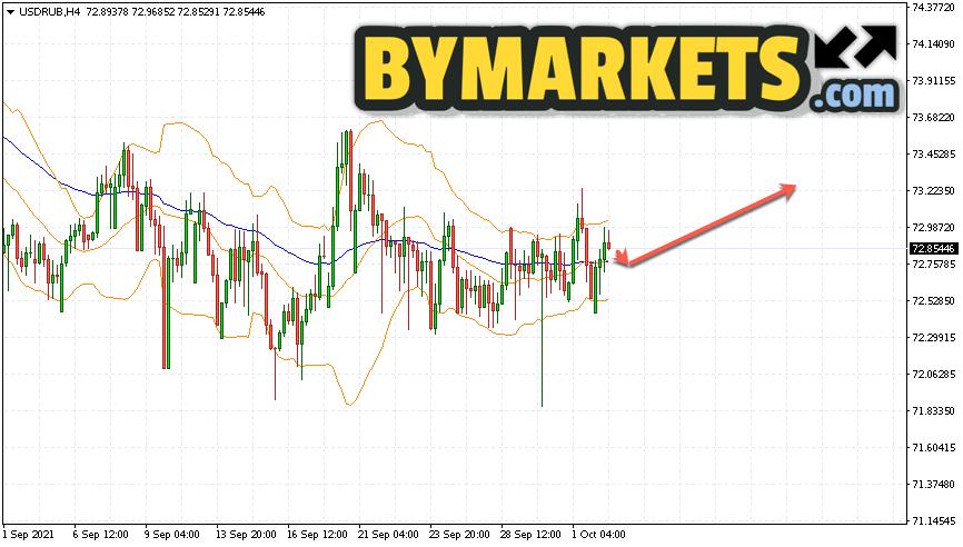 USD/RUB forecast Dollar Ruble on October 5, 2021