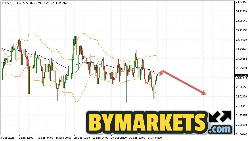 USD/RUB forecast Dollar Ruble on October 7, 2021