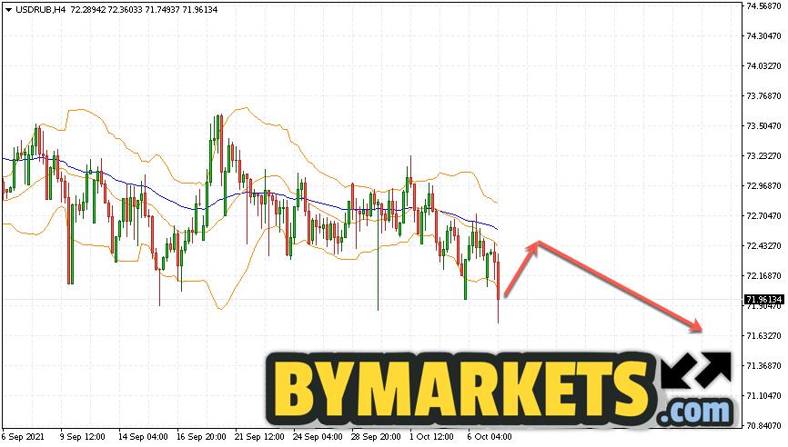 USD/RUB forecast Dollar Ruble on October 8, 2021