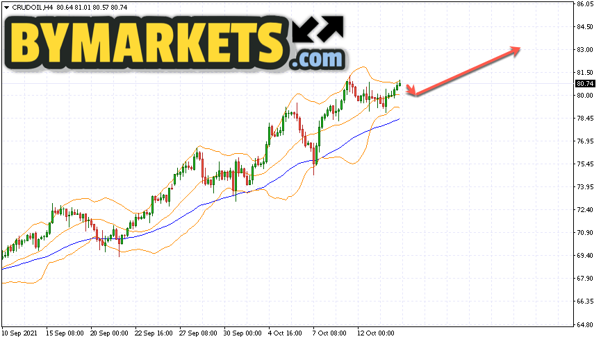 WTI crude oil forecast and analysis on October 15, 2021