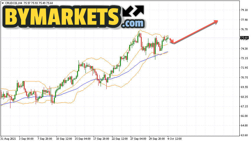 WTI crude oil forecast and analysis on October 5, 2021
