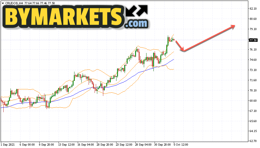 WTI crude oil forecast and analysis on October 6, 2021
