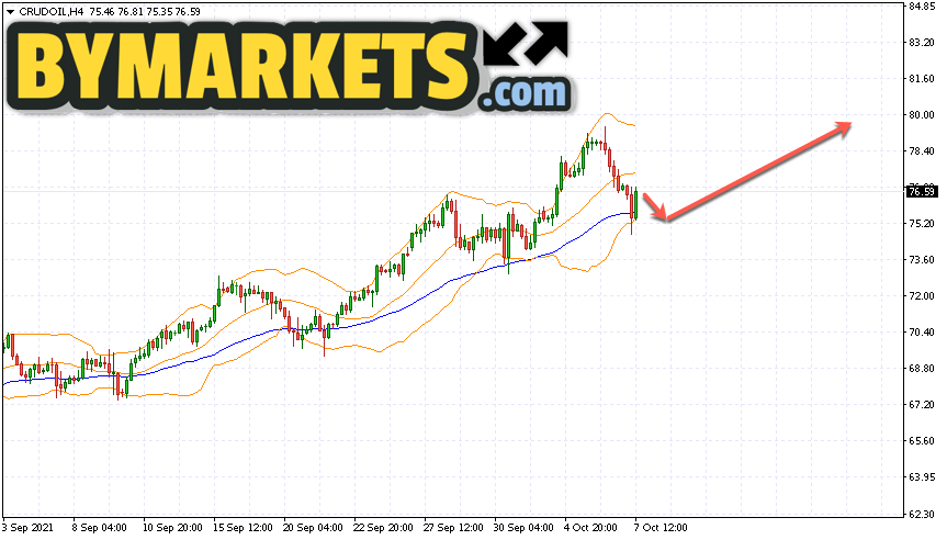 WTI crude oil forecast and analysis on October 8, 2021